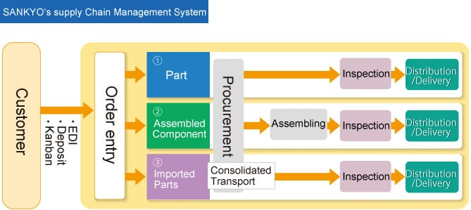 SANKYO's supply Chain Management System